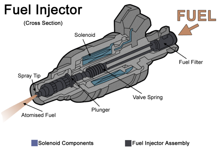 CATHY: How to clean fuel injectors with seafoam